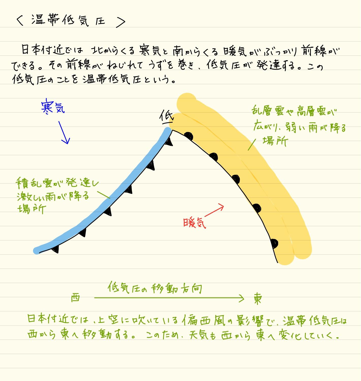 日本 気団
